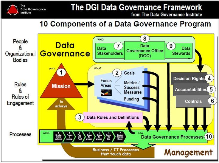 Data Governance Framework #healthIT