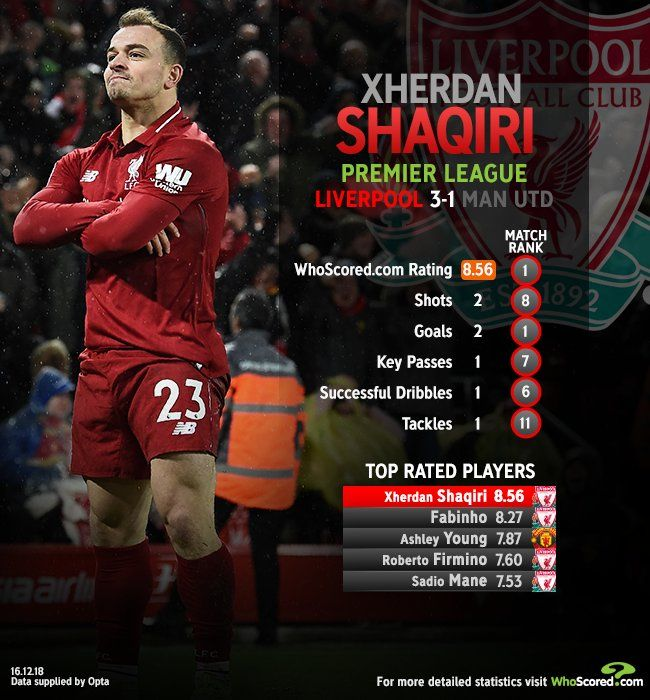 Liverpool 3 Man Utd 1 Xherdan Shaqiri Was The Motm Ashley Young Liverpool Premier League