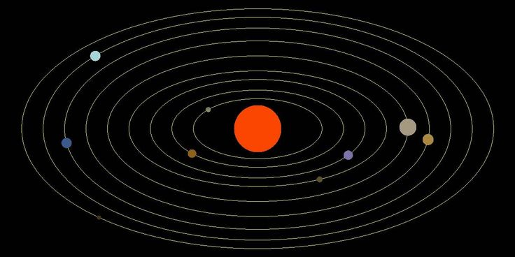 Simple 2D animation of planet movement during 4 years with approximate orbital speed ratio.