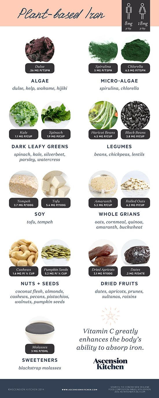 Natural healthy plant based sources for iron. .