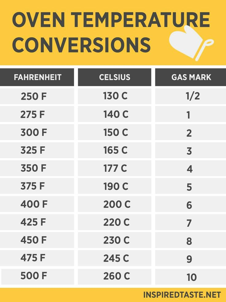 Oven Temperature Conversion Chart Fahrenheit To Celsius