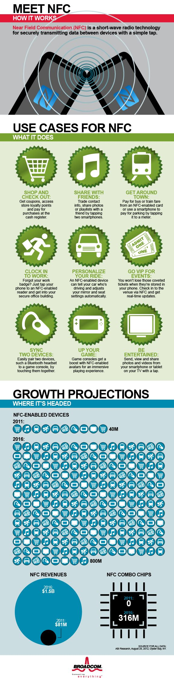 Get a primer on Near Field Communications (NFC), its uses and growth potential with this infographic