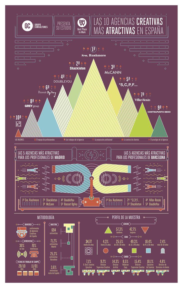 Las agencias de publicidad más atractivas para trabajar, en una infografía (zoom)