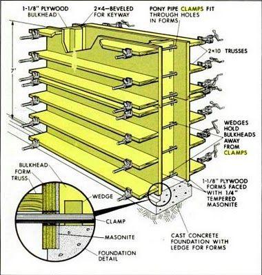 Stampflehmbauform. Lehm wird zwischen eine druckfeste Schalung geschüttet und mit Stampfgeräten verdichtet. Nach Fertigstellung kann sofort ausgeschalt werden. ... http://de.wikipedia.org/wiki/Stampflehm . . . . . Rammed earth building form @ asnz