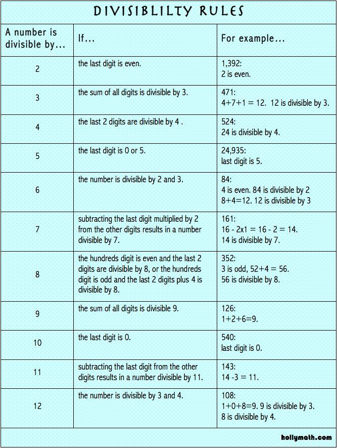 Learn you divisibility rules for divisors up to 12