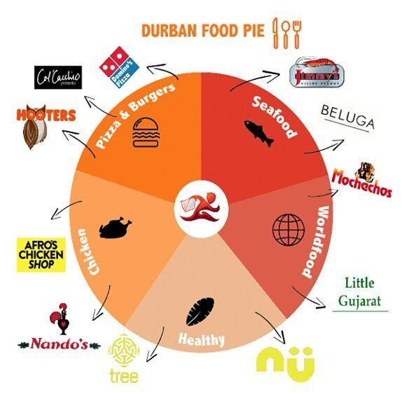 This is the only Foodchart you'll ever need to follow! OrderIn here: www.orderin.co.za #food #delivery #foodlove #foodiesoninstagram #mondaymotivation #Durban #foodie #foodies #burger #pizza #seafood #worldfood #health #healthy #chicken #foodlove #pie