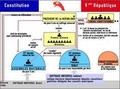 Vème République - Schéma constitutionnel