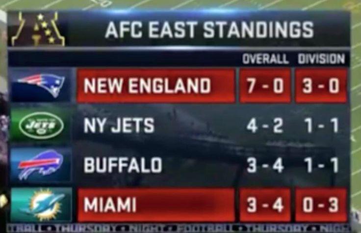 AFC East Standings
