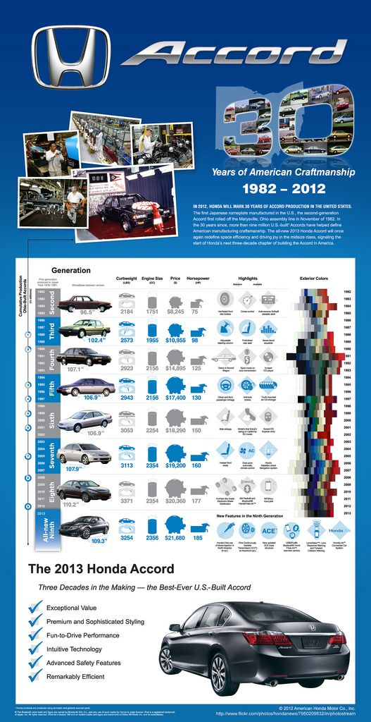 30 Great Years of the Honda Accord - Infographic