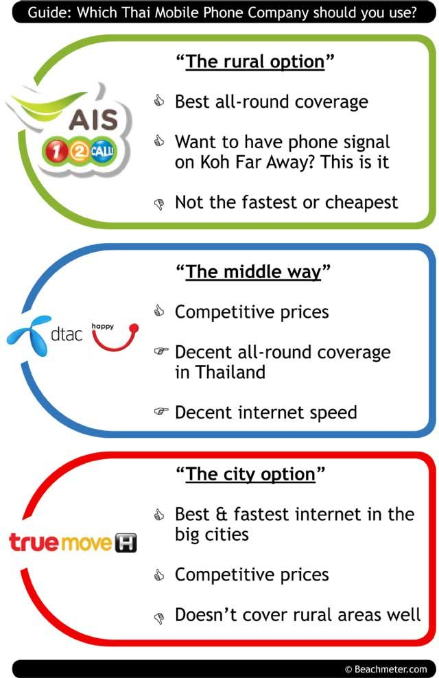 Guide: Which Thai Phone Company Should you use? This gives you a quick overview of the 3 main network providers in Thailand: - AIS (12Call) - DTAC (happy) - TRUEmove  Before you buy a Thai sim card, be sure you buy from the company that best suits your needs.  If you stay on Koh Samui, Phuket or Hua Hin there will be no such issues. But are you island hopping to Koh Kud, Koh Mak, Koh Muk or Koh Kradan you need to use the right Thai mobile phone company.  Check out our guide and test here.
