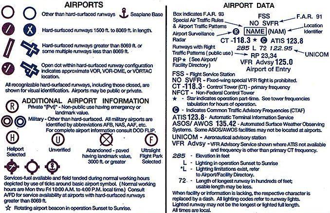 Sectional aeronautical chart legend