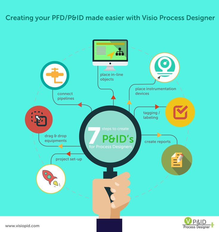 10 best Viral Videos images on Pinterest Viral videos, Aircraft - process flow diagram in word