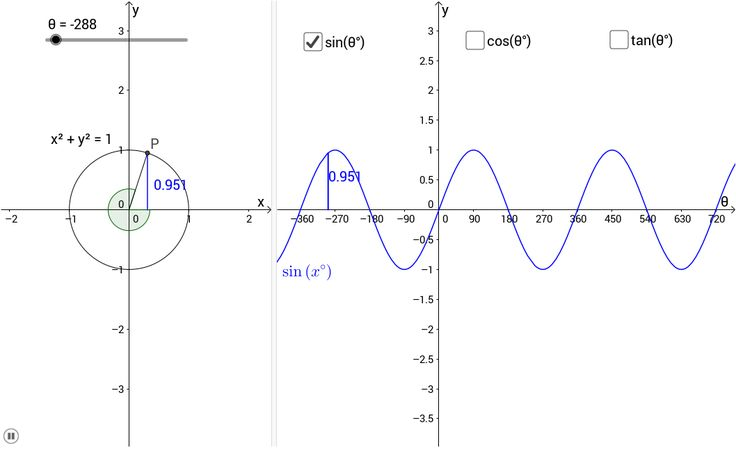 The lengths and the graphs of sin, cos and tan are shown.