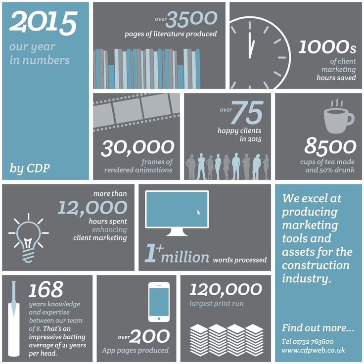Our year in numbers at CDP | info graphic | construction industry | by CDP