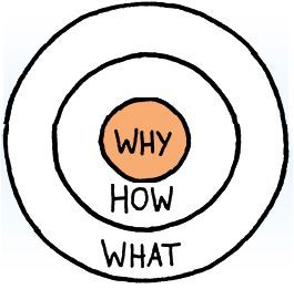 """How Simon Sinek's """"Start With Why"""" applies to important inbound marketing strategies."""