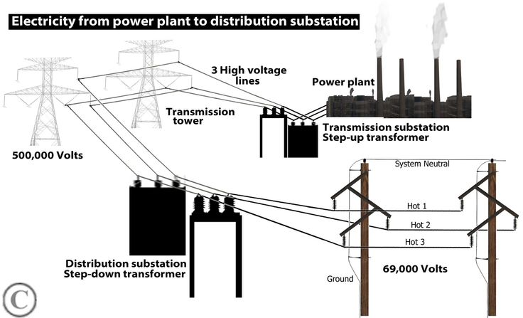 dc distribution panel wiring diagram distribution transformer wiring diagram