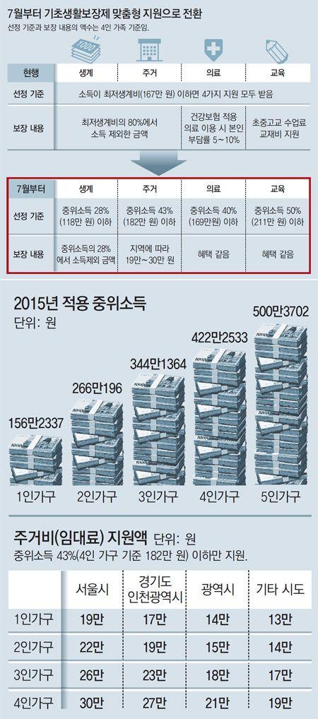 가구소득 211만원이하 교육비 받는다 : 뉴스 : 동아닷컴