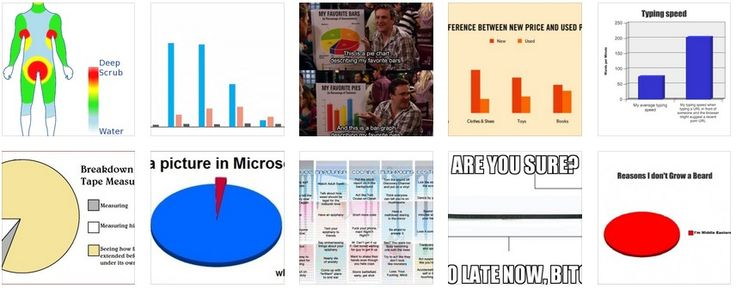 Funniest Flowcharts