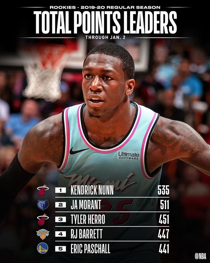 NBA checking in with the NBA STAT LEADERS among
