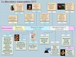 literatura renacentista - Buscar con Google