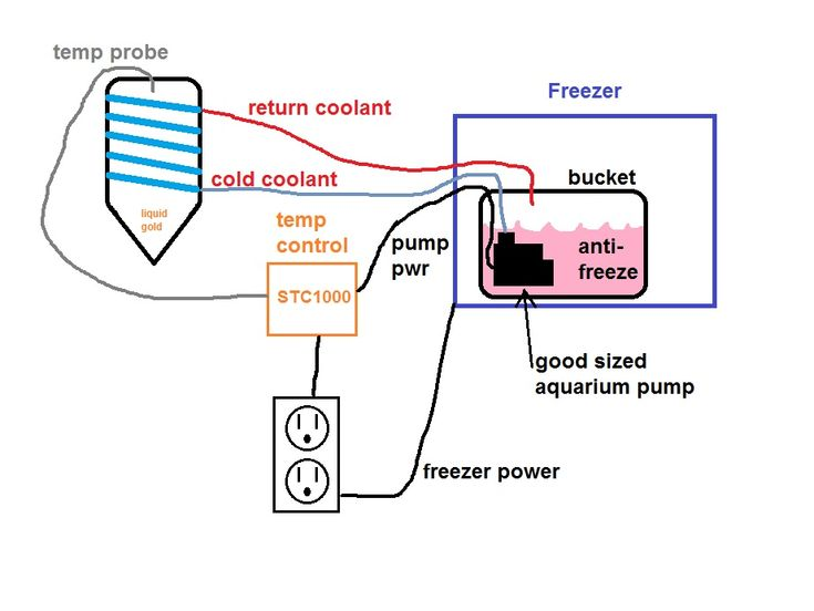 DIY Glycol Chiller system (fermentor external