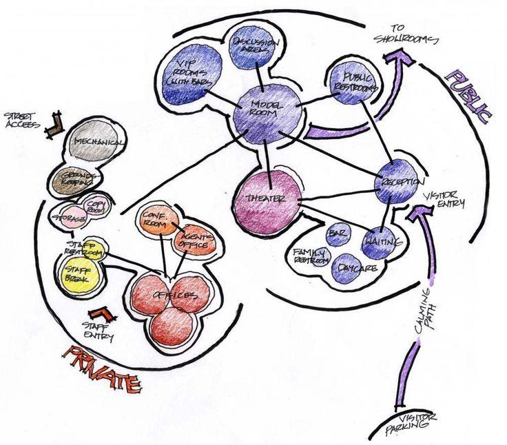 11 best bubble diagrams images on pinterest bubble diagram bb bubble diagram architecturearchitecture diagramsarchitecture programarchitecture drawingsarchitecture ccuart Choice Image