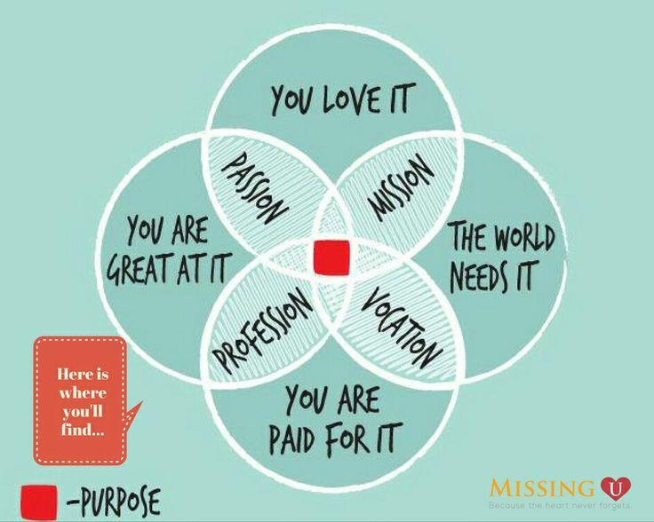 #findyourself #purpose