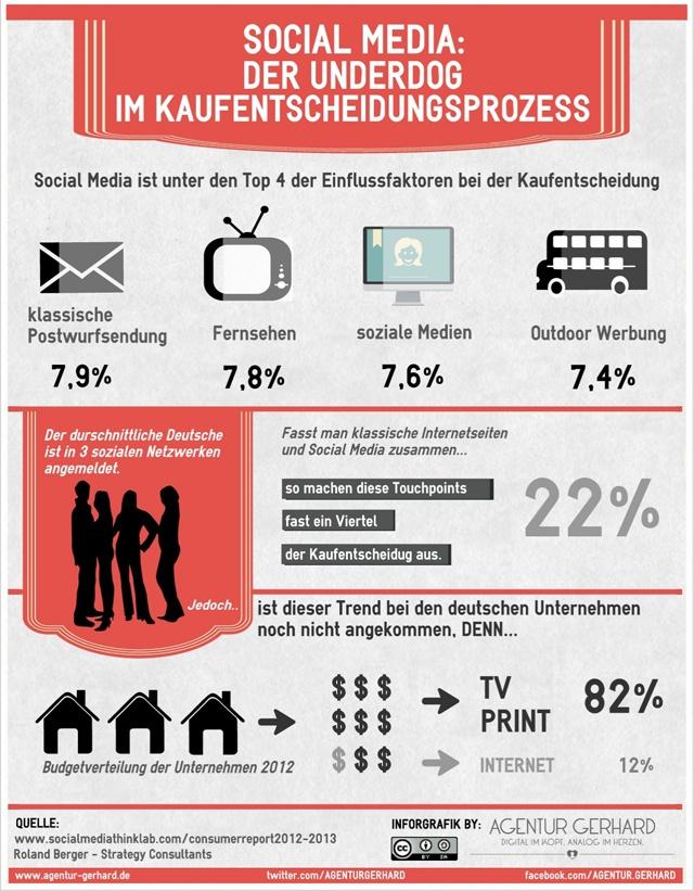 Hier ganz neu: Der German #SocialMedia Consumer #Report 2012/13 von der Westfälischen Wilhems-Universität Münster und der Unternehmensberatung Roland Berger. SocialMedia unter den Top 4 der Kaufentscheidung Einflüsse. AHA!
