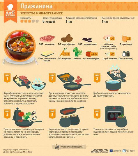 Как приготовить пражанину - Кухня - Аргументы и Факты