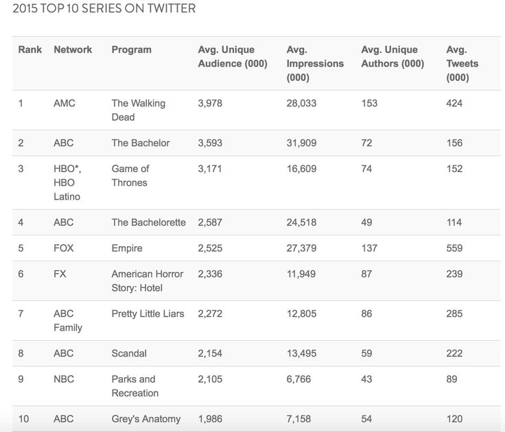 Here you can see how the TGIT tagline helped mark Scandal and Greys Anatomy as one of the top 10 series on twitter. With the link you can see how it helped bring in more viewers. This is how social media can be integrated into selling marketing and creating buzz around tv. Watching TV with others becomes more of a sport than the actual show itself. You decide if that is a good or bad thing for television mediums...