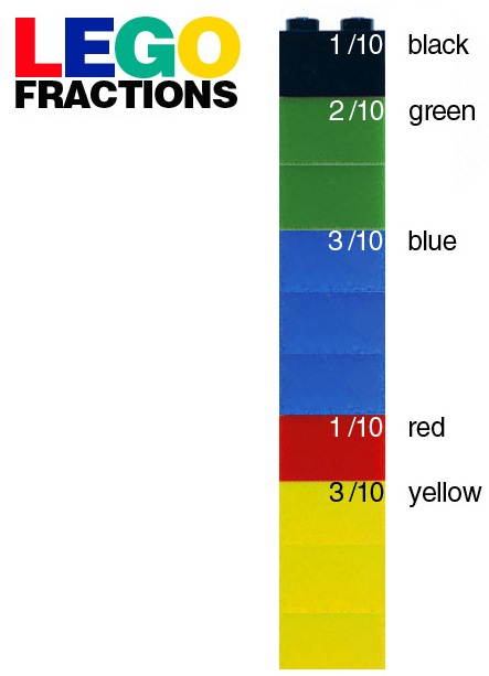 Great idea for teaching fractions...