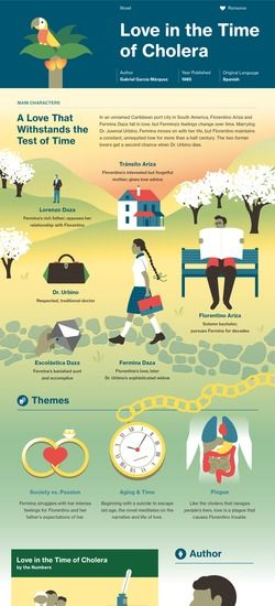 Love in the Time of Cholera infographic