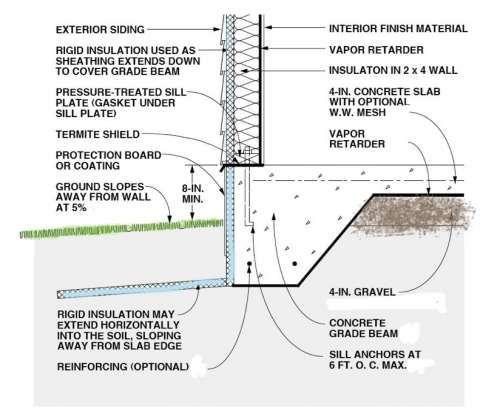 Internachi Online Education Concrete Slab Flooring