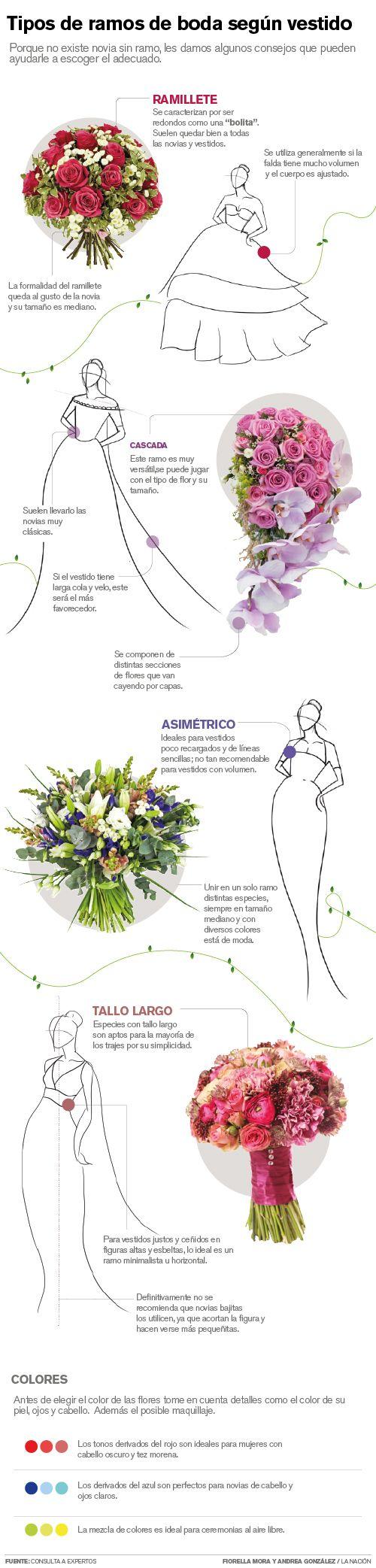 Tipos de ramos de boda según el vestido