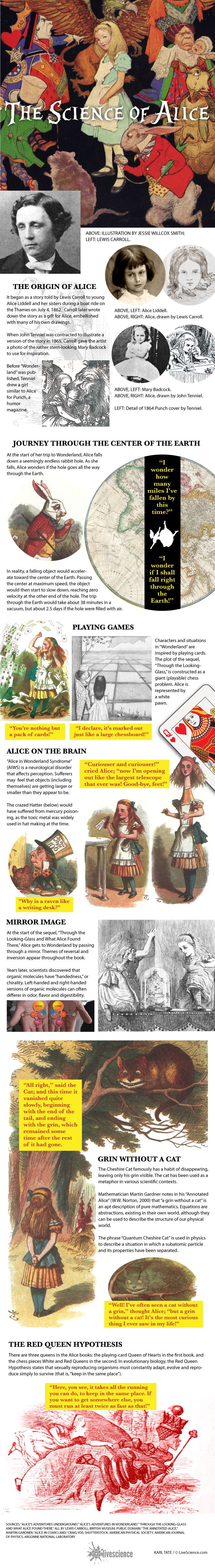 A recent case report is the first-known example of a person having Alice in…