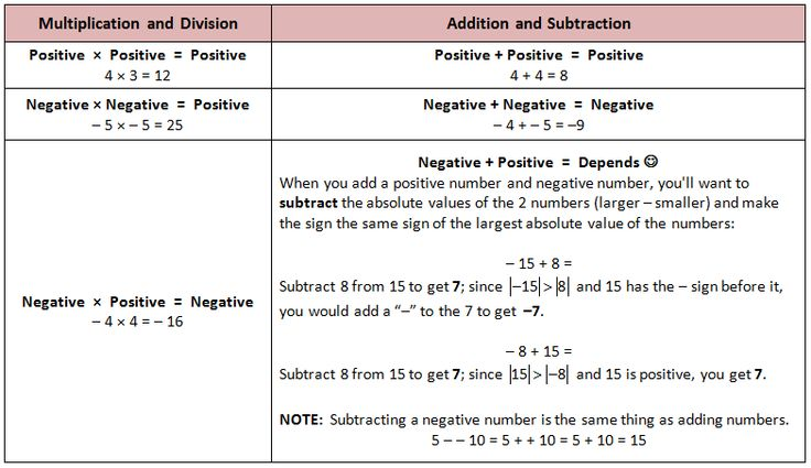 How to add, subtract, multiply, and divide negative numbers. Also includes absolute values. Adding and Subtracting Negative Numbers, Multiplying and Dividing Negative Numbers.