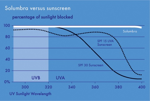 Solumbra vs. sunscreen. Protect yourself with our clothing!