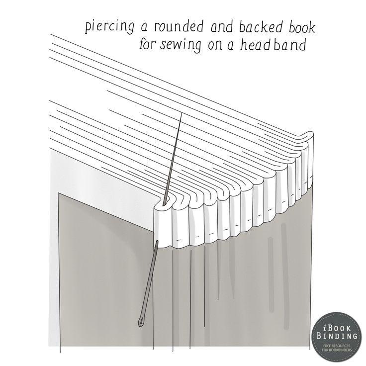 Figure 208 - Piercing Holes for Headbandings Close to Book Signatures