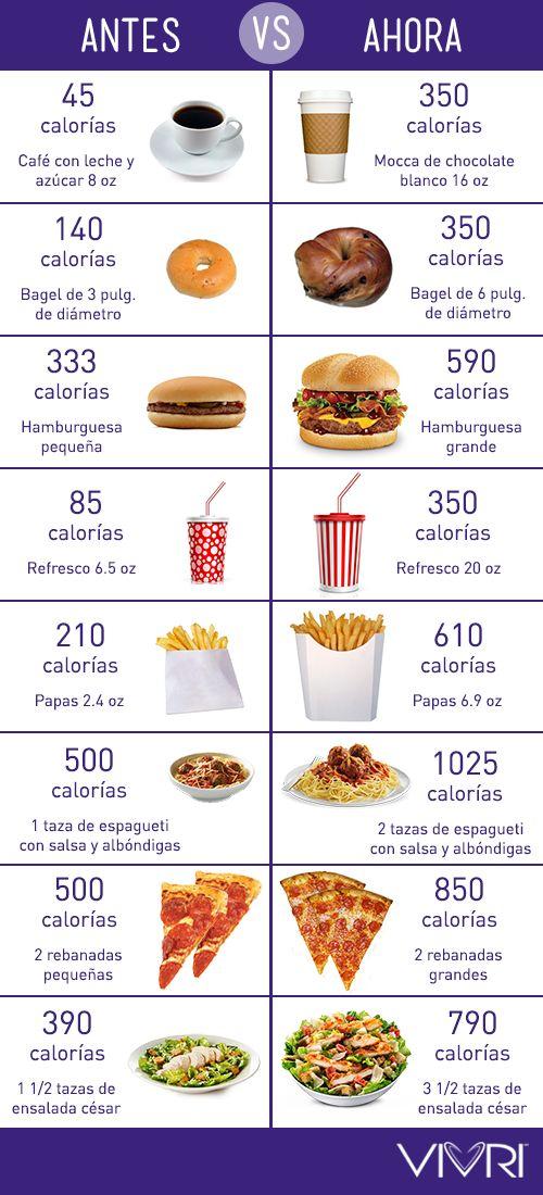 Cuando te comes un snack o comida ¿cuánto estás comiendo? Probablemente más de lo que deberías, especialmente si asumes que tu porción es realmente una porción. A veces, la porción de un plato es como para 2 y hasta 3 personas. Estas porciones que cada vez son más grandes, han cambiado nuestra percepción de lo que es una porción normal, y eso también afecta la cantidad de comida que ingerimos en casa. #VIVRI #salud #nutrición #calorías