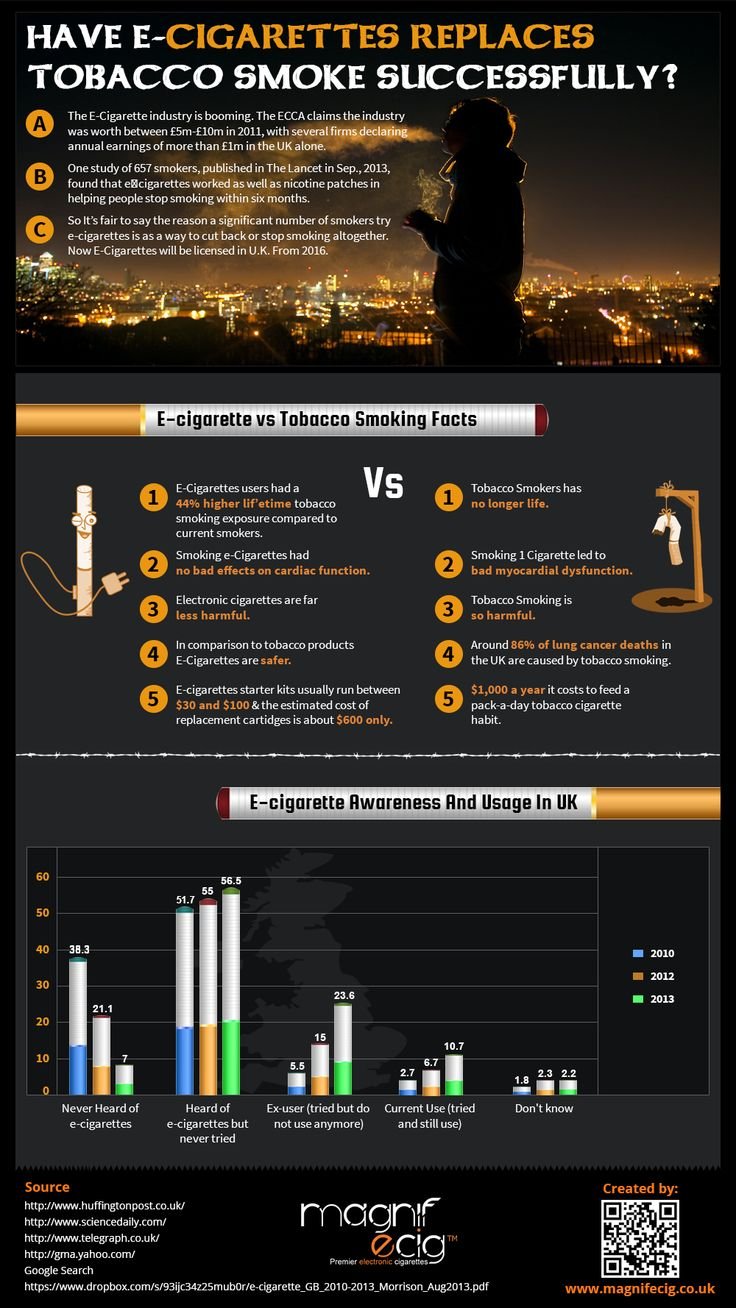 Have E-Cigarettes Replaces Tobacco Smoke Successfully ? - It is fair to say the reason a significant number of smokers try e-cigarettes is as way to cut back or stop smoking altogether.