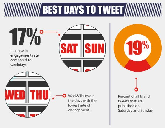 Twitter Best Practices for Brands [INFOGRAPHIC] | Social Media Today