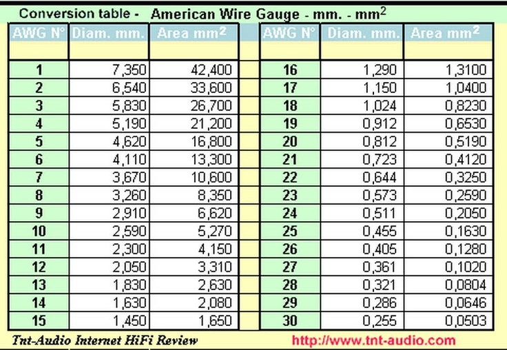 American Wire Gauge To Mm Charts Schemes Pinterest