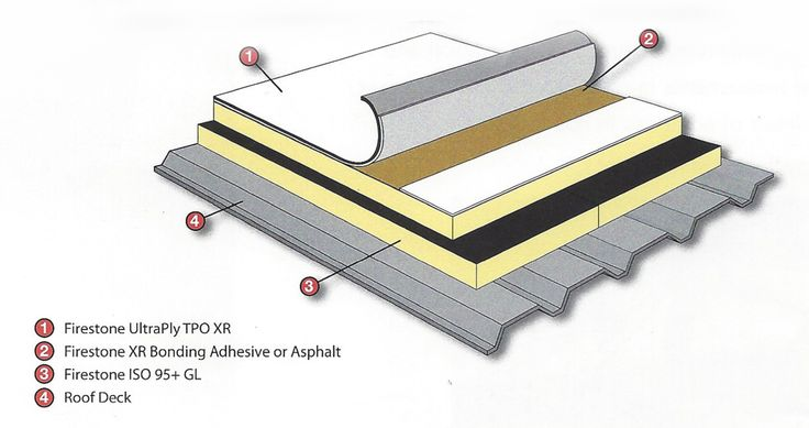 Best 27 Best Single Ply Roofing Systems Images On Pinterest 400 x 300