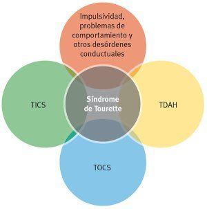 Todo acerca de Síndrome de Tourette