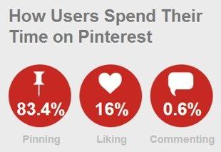 Pinterest Fails to Avoid