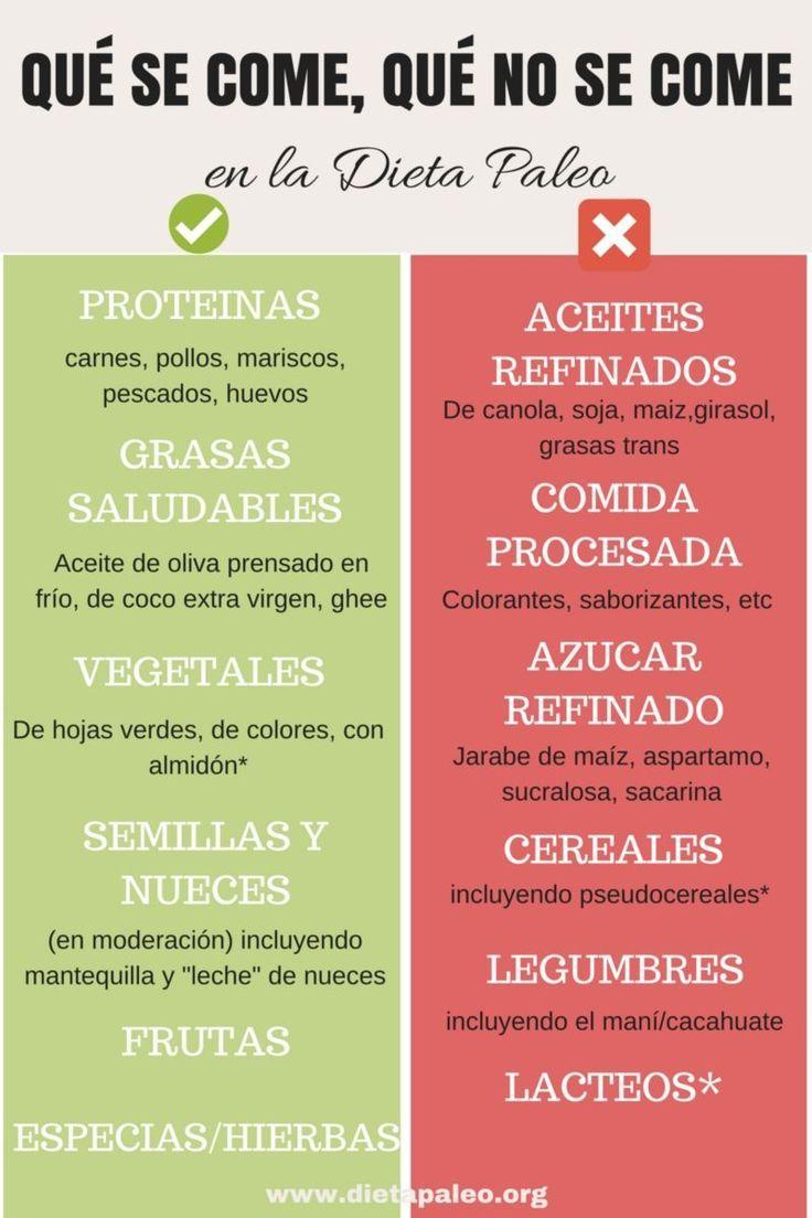 lista de alimentos permitidos en la dieta keto - Google..