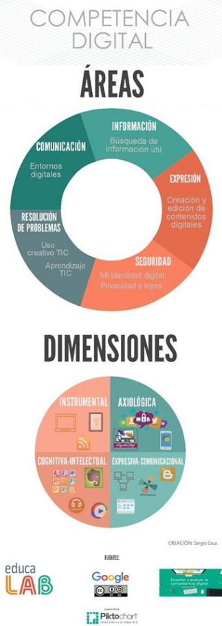 Áreas y dimensiones de la CD por Sergio Cruz #CDigital_INTEF