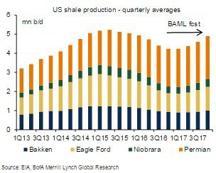 Merrill Lynch: U.S. shale oil output to bottom out in Q1 then rebound 660000 bpd by Q4 2017#Sober Lookfinisoil#October 10 2016 at 10:33PM#via-IF