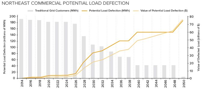 The Economics of Load Defection: How grid-connected solar-plus-battery systems will compete with traditional electric service, and why it matters
