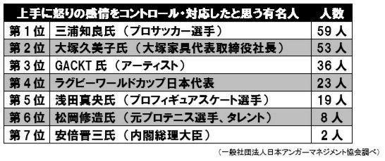 アンガーマネジメント大賞2015